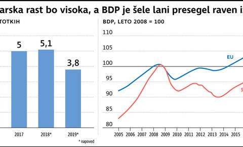 Slovenija med najhitreje rastočimi državami v EU