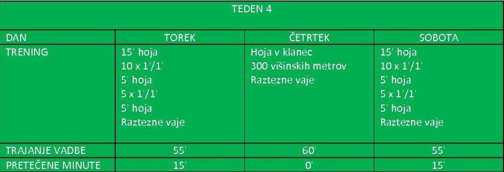Tekaški program za začetnike: Četrti teden ali uživanje v teku