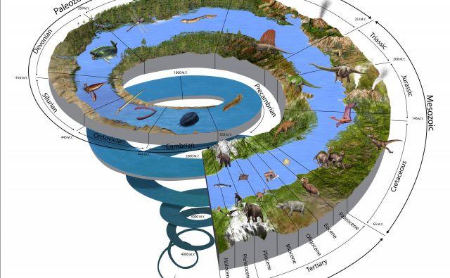 Geološko časovno lestvico bodo posodobili. FOTO: Shutterstock
