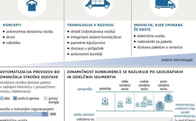 Infografika Delo
