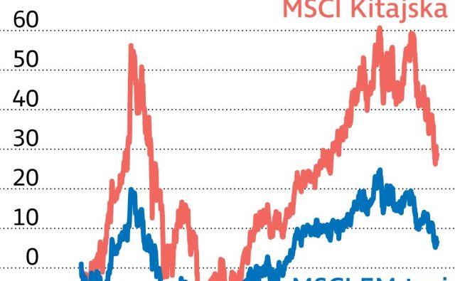 Infografika trgi v razvoju Foto Delo