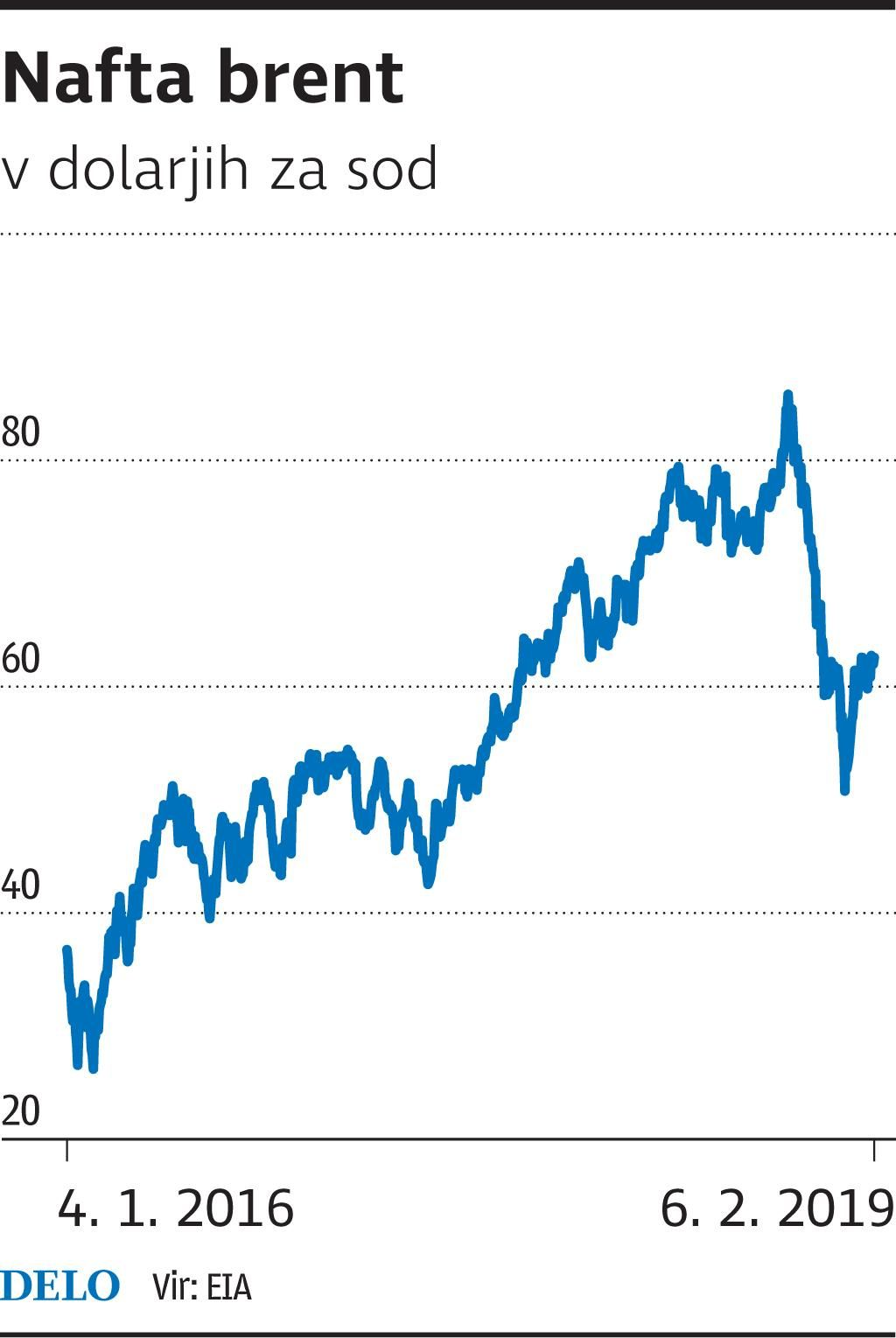 Na naftnem trgu divja pravi vihar