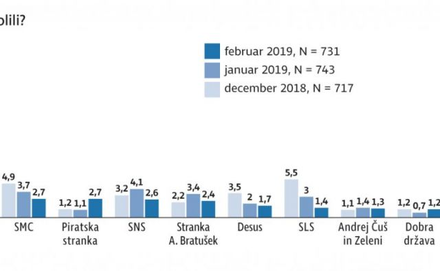 stranke februar Foto Infografika
