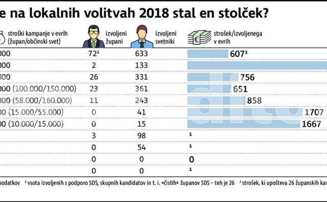 Koliko je na lokalnih volitvah 2018 stal en stolček? Med 2222 in 607 evrov. Foto Foto Delo