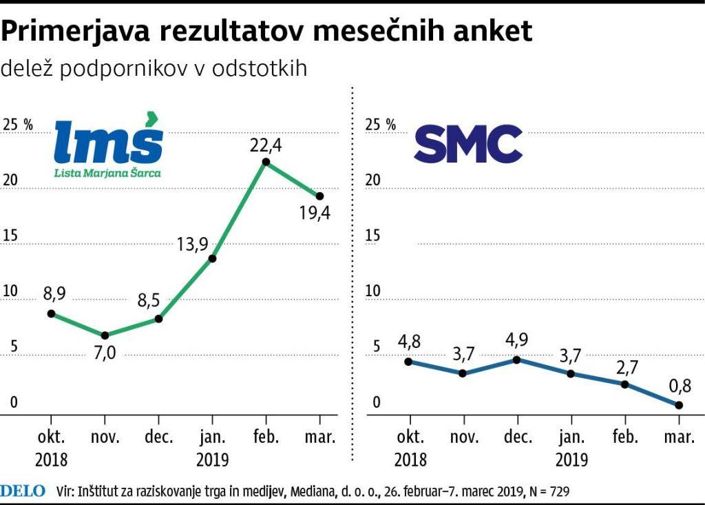 FOTO:Nižja podpora LMŠ, SMC pod odstotek
