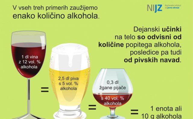 Kakšno je razmerje med popitimi količinami vina, piva in žganih pijač? Foto Nijz
