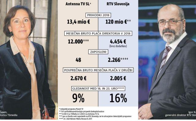 Slovenski televizijski trg: Planet TV in TV Slovenija v številkah. INFOGRAFIKA: Delo