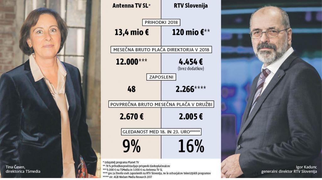 TV SLO in Planet TV, dve državni televiziji, en »račun«