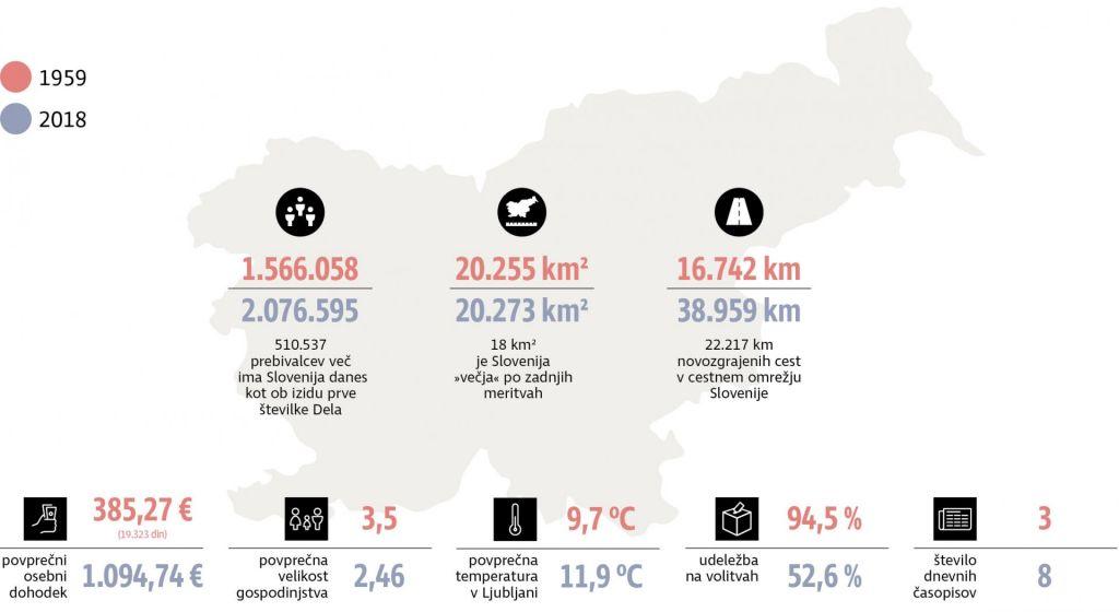 FOTO:Slovenija ob izidu prve številke Dela leta 1959 in danes