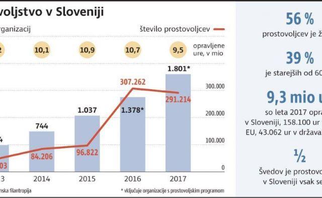 Prostovoljstvo v Sloveniji Infografika Delo