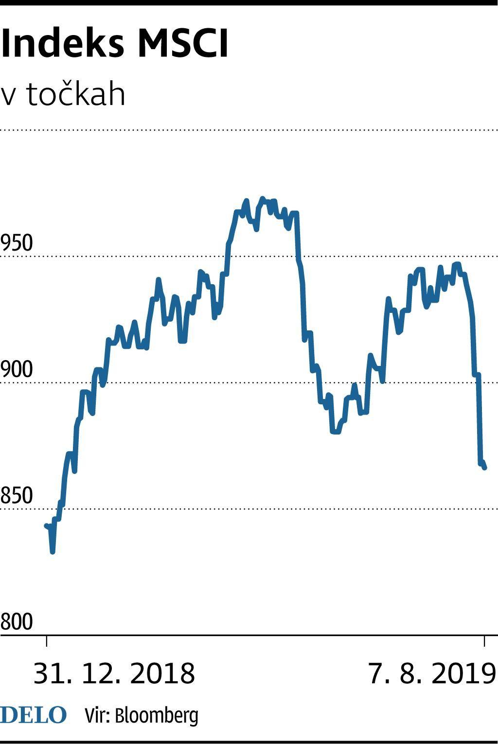 Nizke obresti v ZDA spodbujajo borzni trg