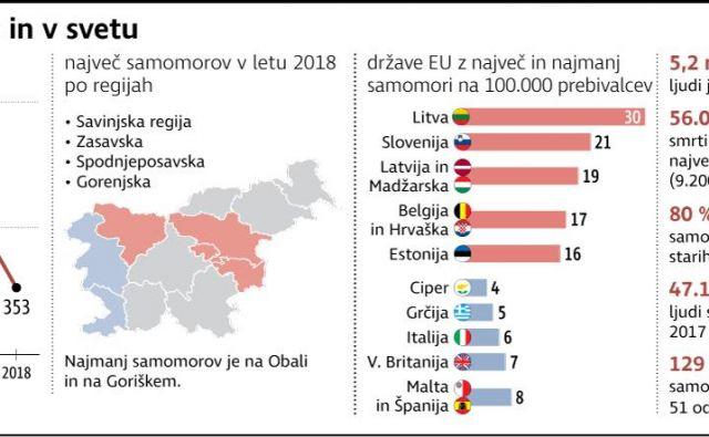 Samomori v Sloveniji in v svetu: v 2018 smo beležili 353 smrti zaradi samomorov - najmanj v zadnjih 55 letih. Foto Gm