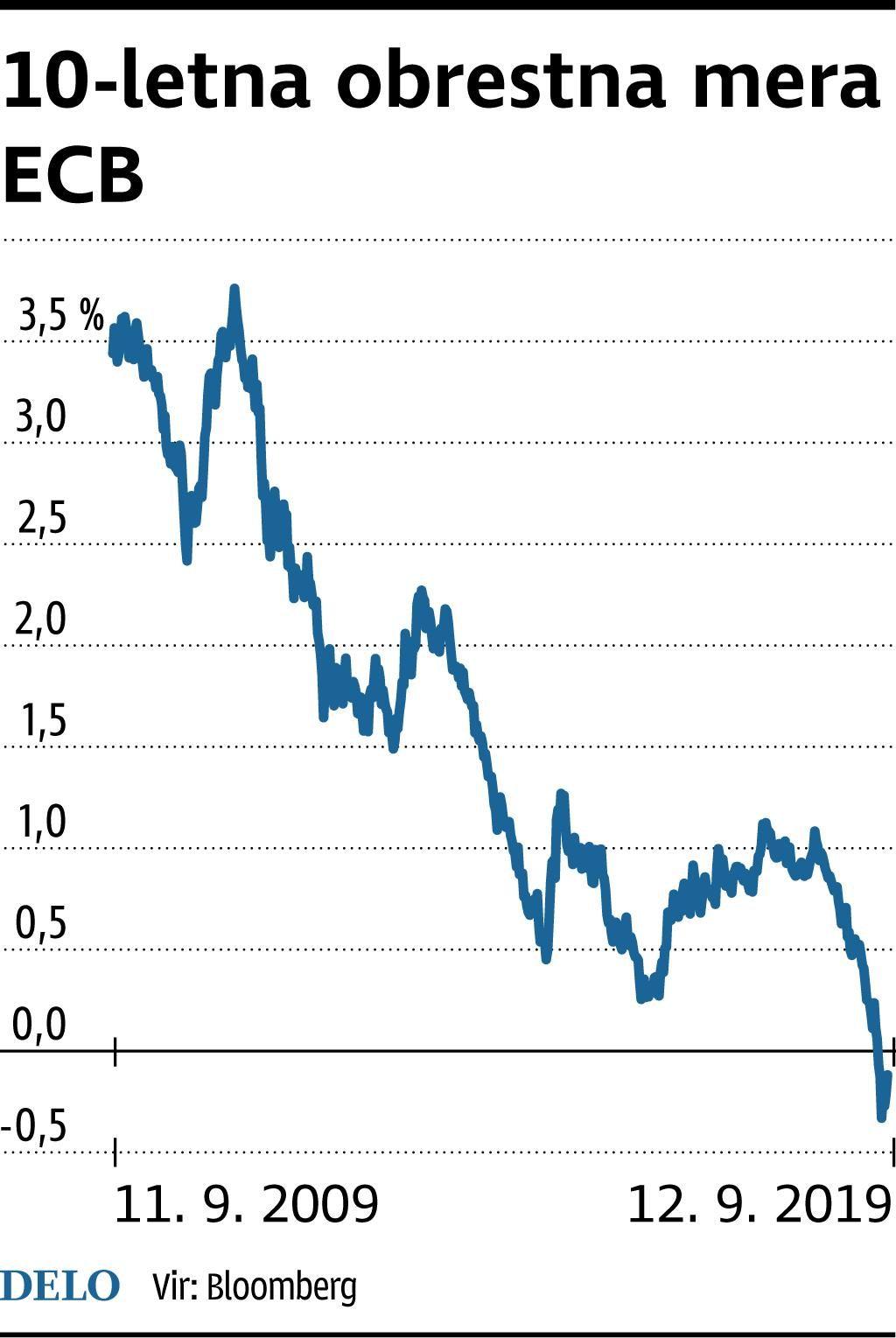 Zadnja spodbuda Maria Draghia