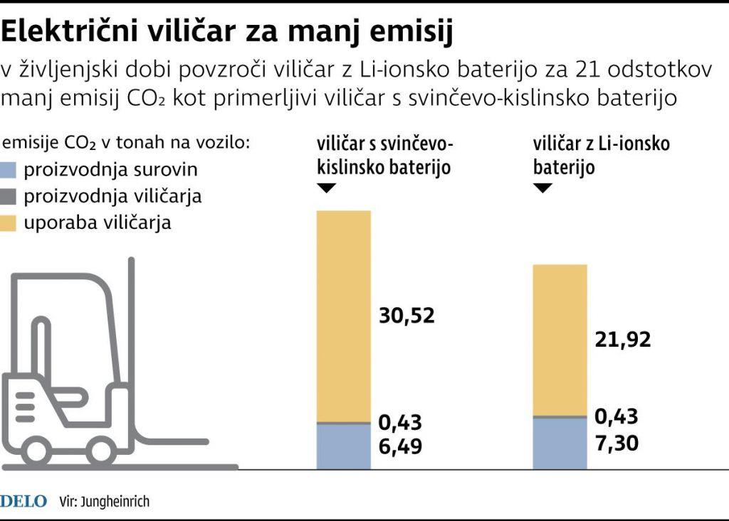 Z učinkovitimi baterijami se znižujejo tudi izpusti ogljikovega dioksida