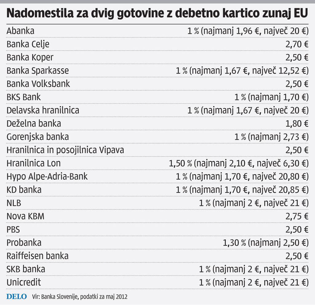 Dvig na bankomatu v tujini tudi do 21 evrov