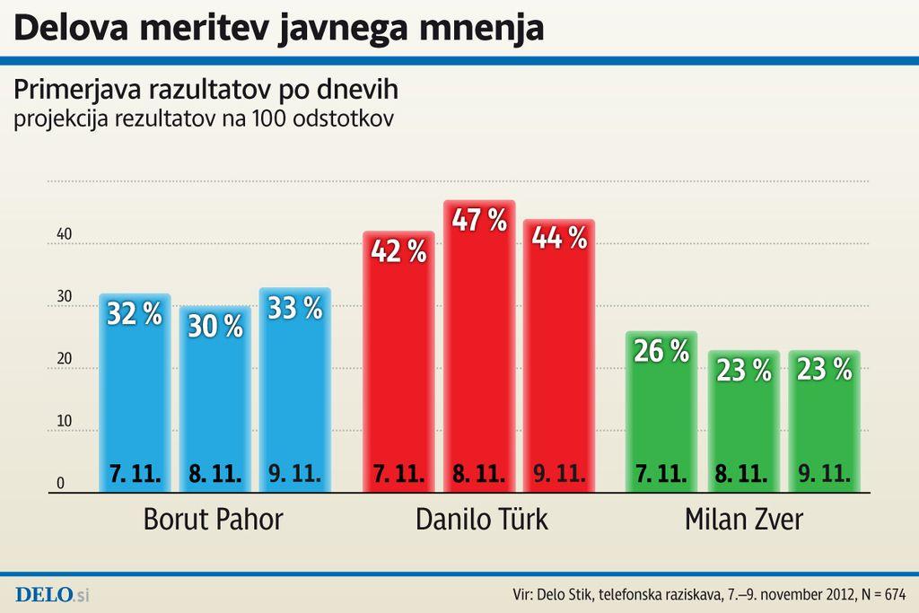 3. Delova meritev javnega mnenja: Türk 44 %, Pahor 33 %, Zver 23 %