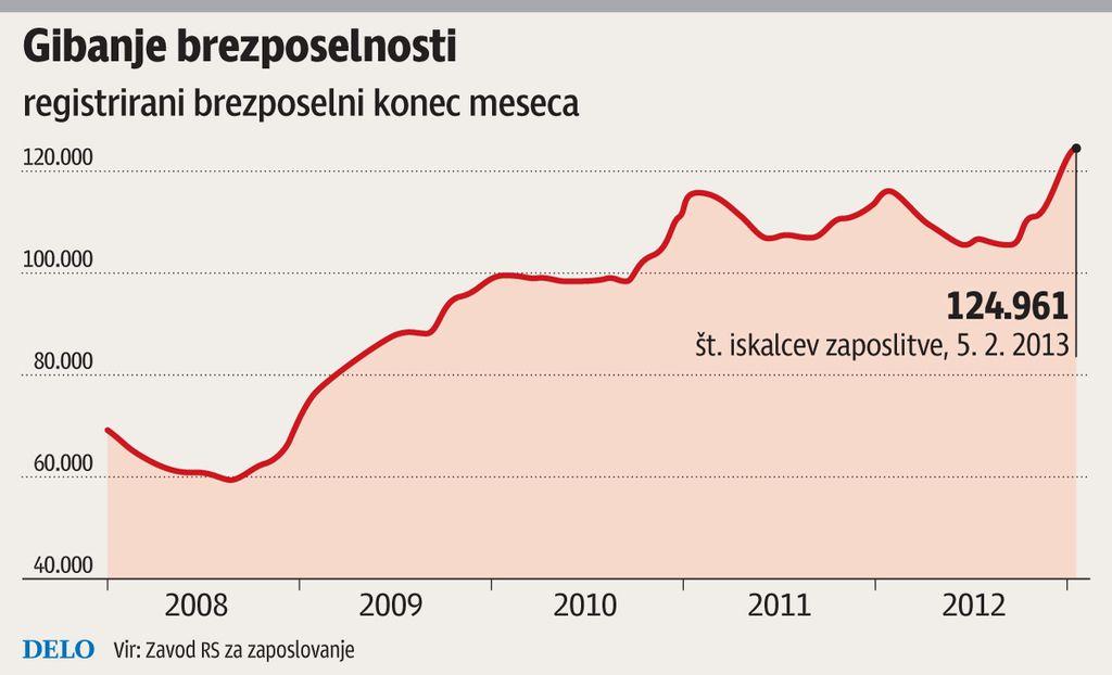 Brezposelnih skoraj 125 tisoč, monopolisti pritiskajo na inflacijo