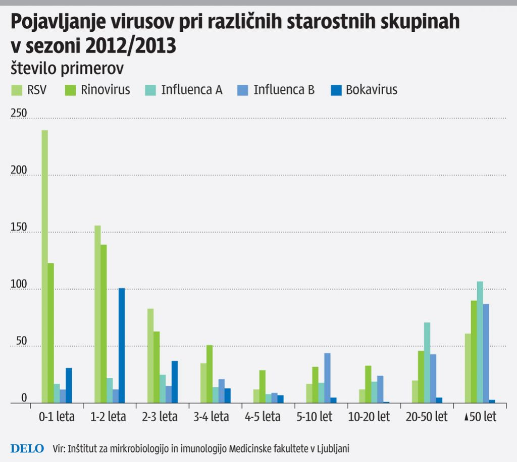 Spopad z virusi, ki povzročajo okužbe dihal
