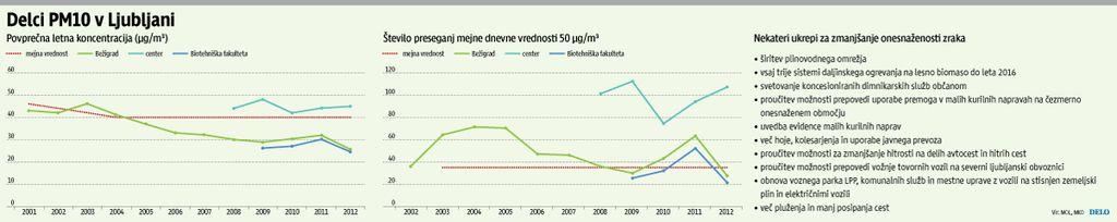 Deset let za evropske uredbe o zunanjem zraku, še deset za ukrepe?