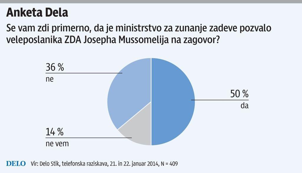 Anketa Dela: Minister za zdravje naj bo strokovnjak