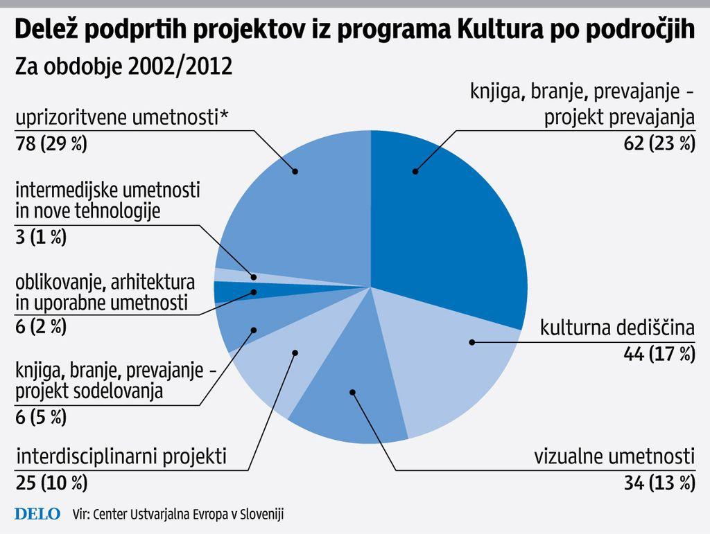 Vse več javnih zavodov po evropski denar