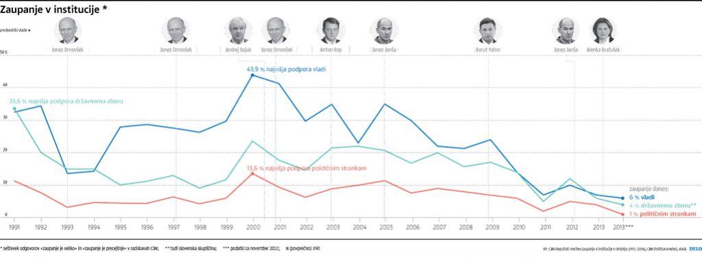 Vpliv vremena na volilno udeležbo