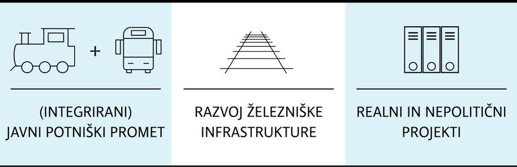Javni promet, tiri in realne ceste
