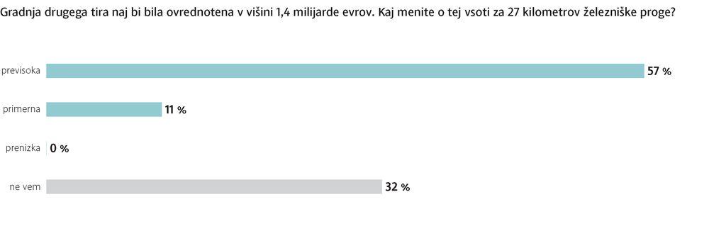 Anketa Dela: Večinska podpora istospolnim porokam