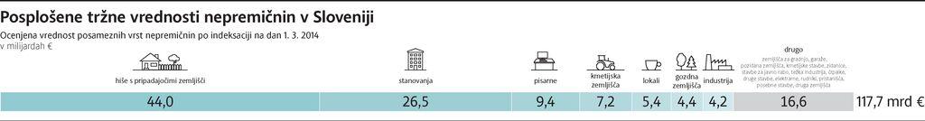 Gurs: Hiše na ljubljanskem Rudniku vredne že za tretjino manj