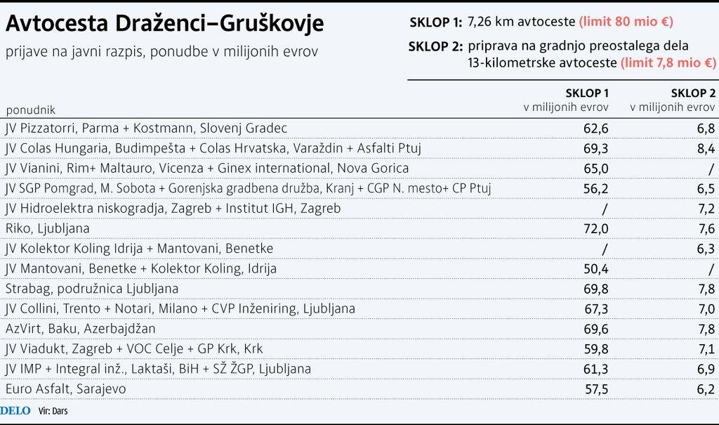 Avtocesta Draženci–Gruškovje samo prek interne (Darsove) revizije