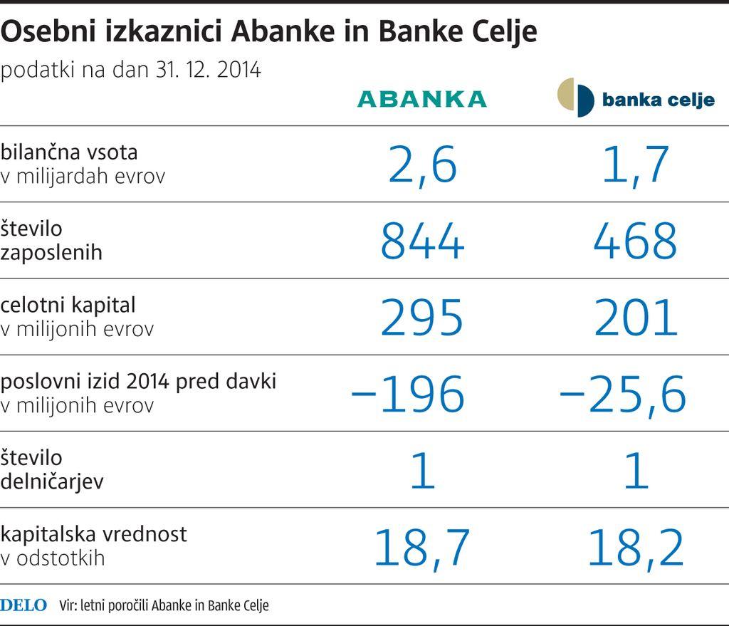 Abanka in Banka Celje po novem kot Abanka