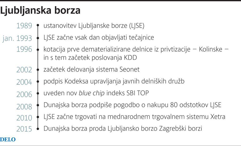 Zagrebška borza bo kupila Ljubljansko