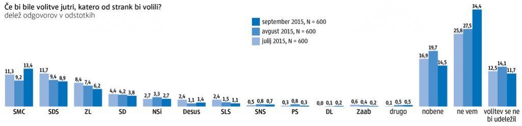 Anketa Dela: SMC po petih mesecih v vodstvu pred SDS