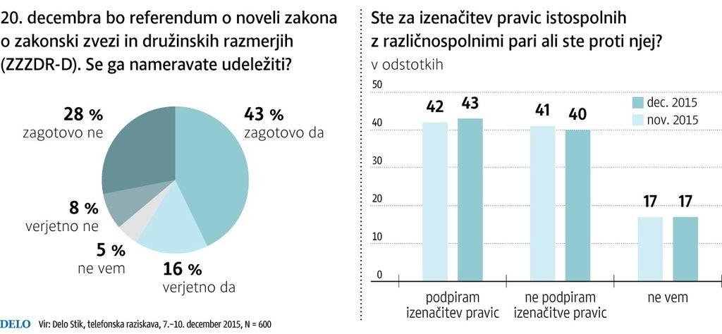 Anketa Dela: Zaradi pravic istospolnih razdeljeni na dve Sloveniji