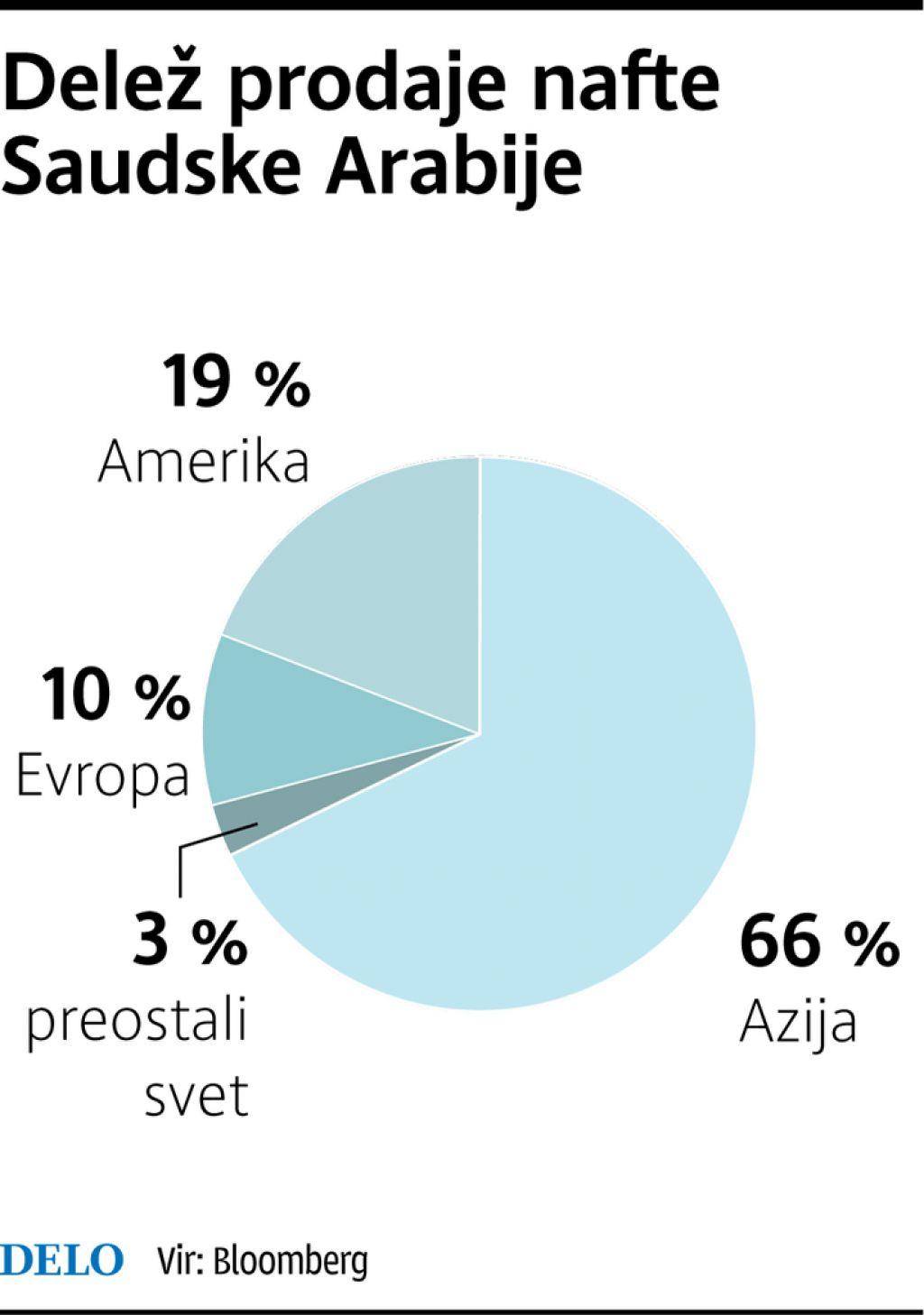 Saudska Arabija vse bolj vpeta v azijske trge