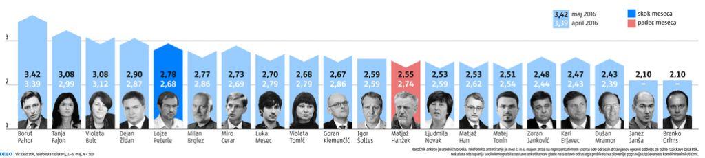 Anketa Dela: Skoraj dve tretjini ljudi se strankarsko ne izreka