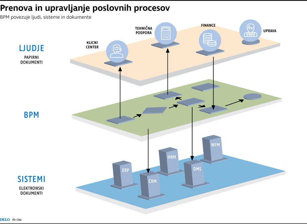 Poslovni procesi sodijo v procesni sistem