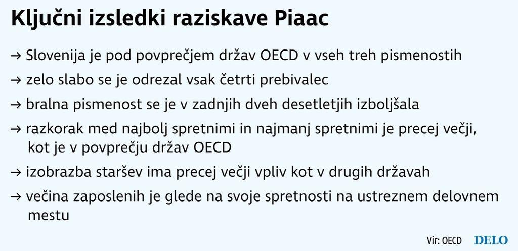 Odrasli Slovenci smo podpovprečno pismeni