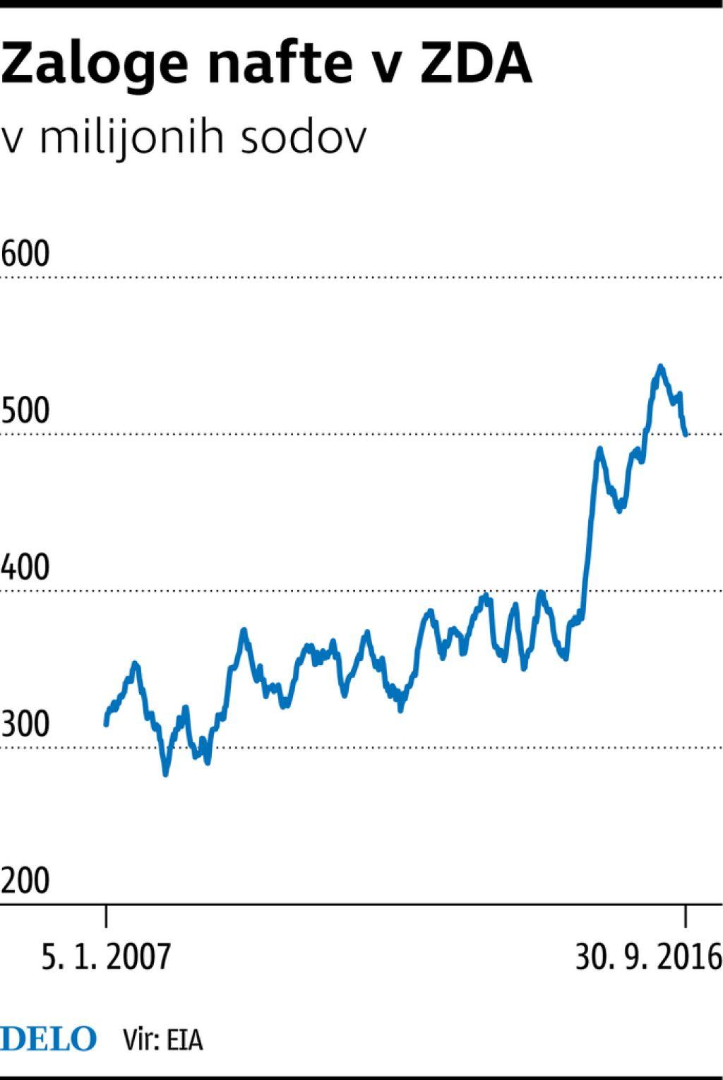 Nafta je dražja, čeprav se na trgu v resnici ni veliko spremenilo