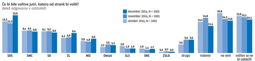 Anketa Dela: SDS podvojila prednost pred SMC