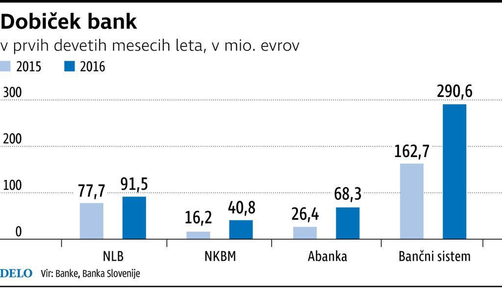 Kaj krepi dobičke bank – in zakaj se ta rast lahko zavre