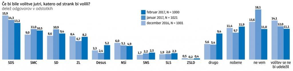 Anketa Dela: SDS ostaja prva stranka v državi