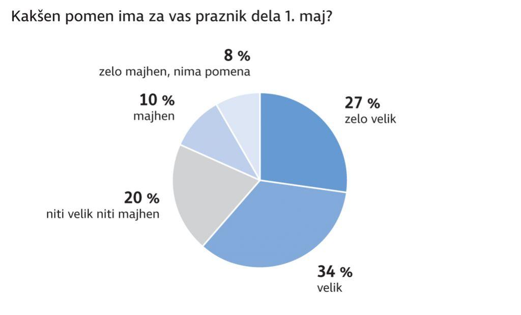 Anketa Dela: Pahor ne bi dobil polovice glasov