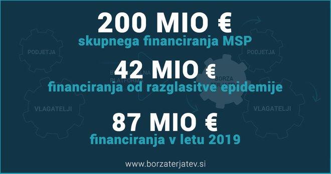 Zagotovljeno financiranje MSP prek finančnega trga www.borzaterjatev.si. Foto Borza Terjatev