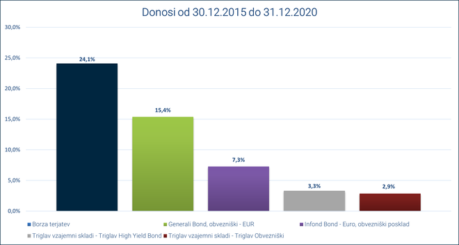Realiziran donos v zadnjih petih letih poslovanja portfelja Borze terjatev in primerljivih portfeljev podobnih naložbenih razredov (obveznic). Foto Borza Terjatev